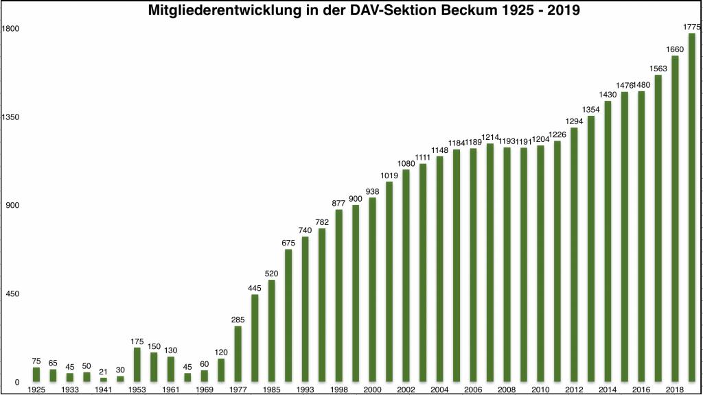 Mitgliederentwicklung von 1925 bis heute